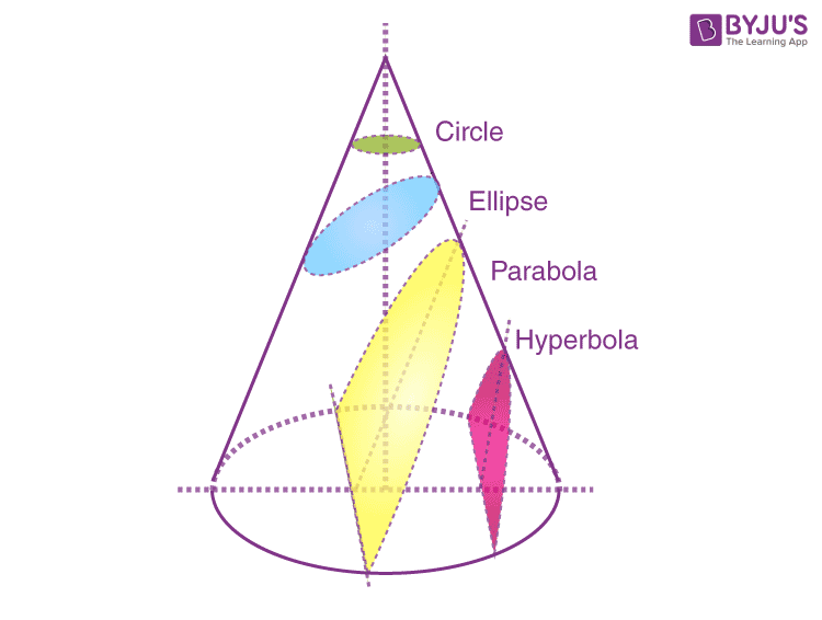 Cross sections of cone