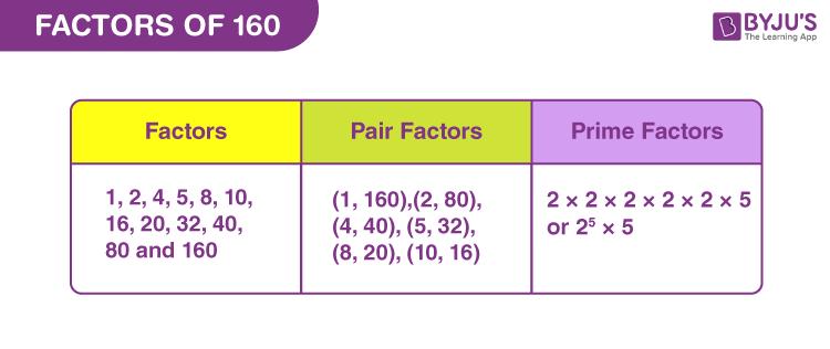 Factors of 160