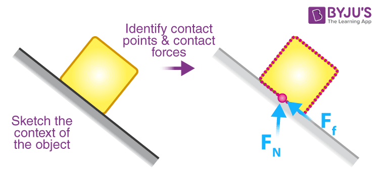 Identify the Contact Forces