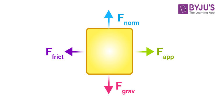 A free-body diagram where a rightward force is applied