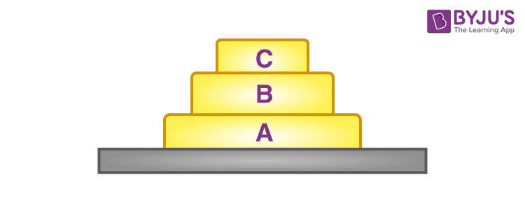 A free body diagram of three blocks placed one over the other