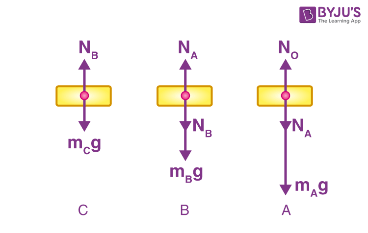 Forces acting on the individual elements of the system