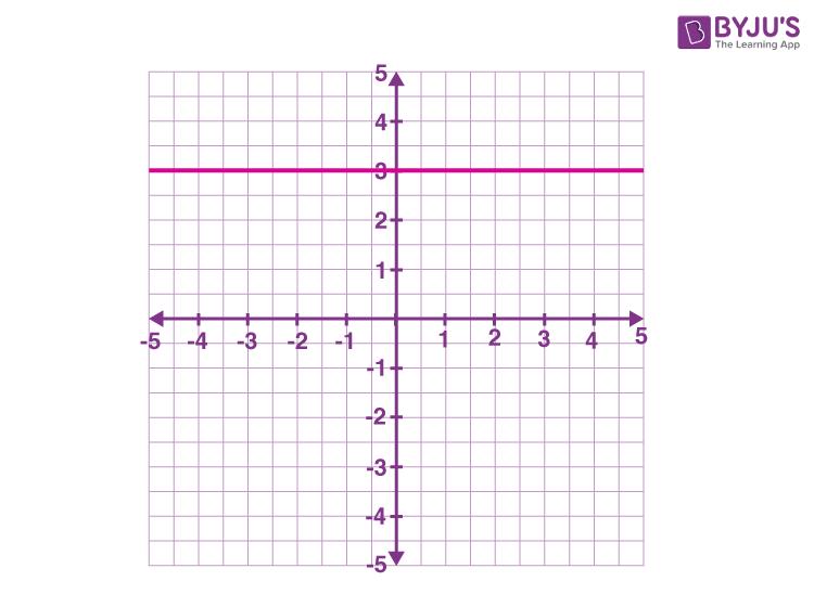 Horizontal line example y = 3