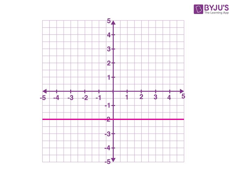 Horizontal line examples y = -2