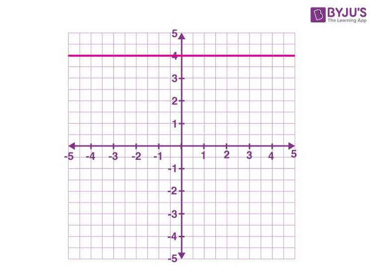 Horizontal line example y = 4