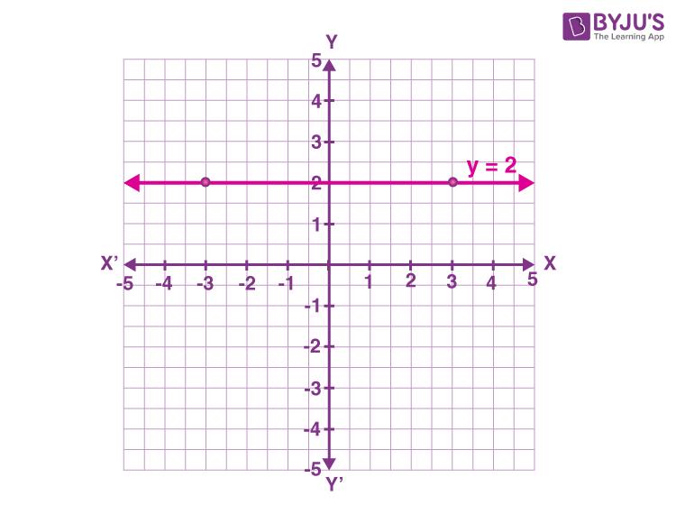 Horizontal line example y = 2