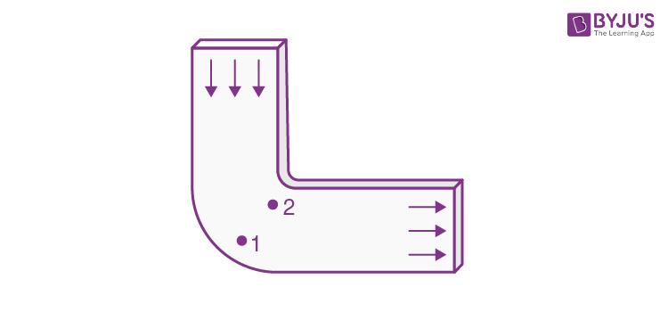 Hydrodynamics JEE Solution Paper