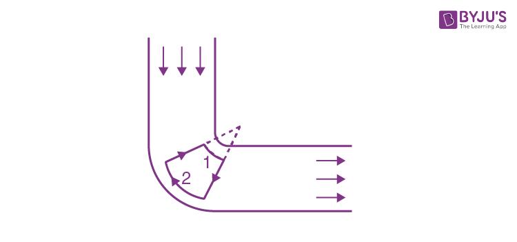 JEE Solution Paper Hydrodynamics