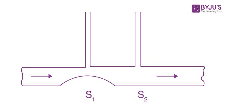 JEE Hydrodynamics Solution Paper