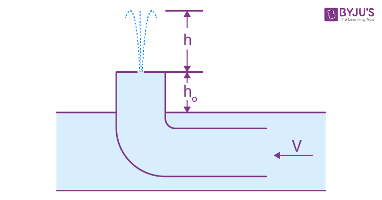 Hydrodynamics JEE Solution Papers
