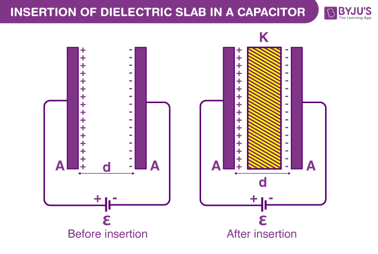 Insertion of Dielectric slab in a capacitor