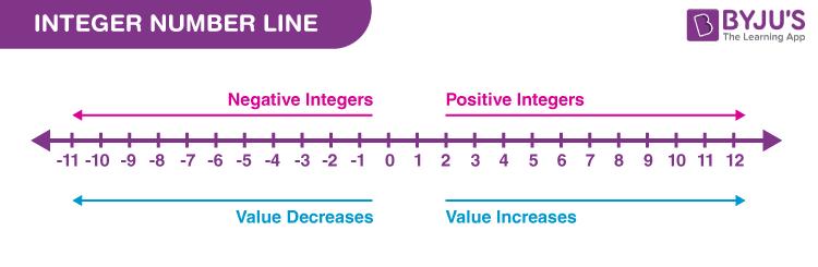 Integers on number line