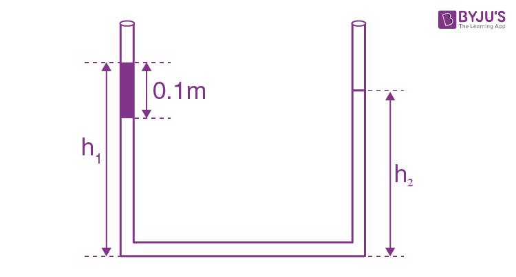 Open-ended U-tube of uniform cross-sectional area
