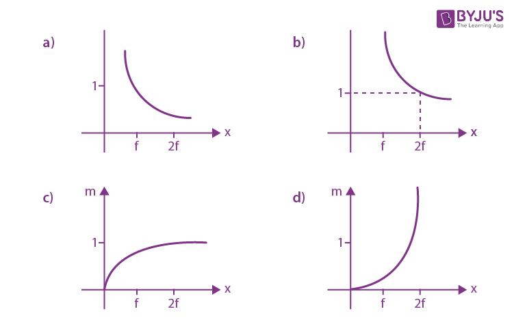 JEE Main 2020 Shift 1 Jan Physics Answers