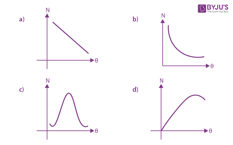 Physics Solved Paper Shift 1 JEE Main 2020 Jan 8