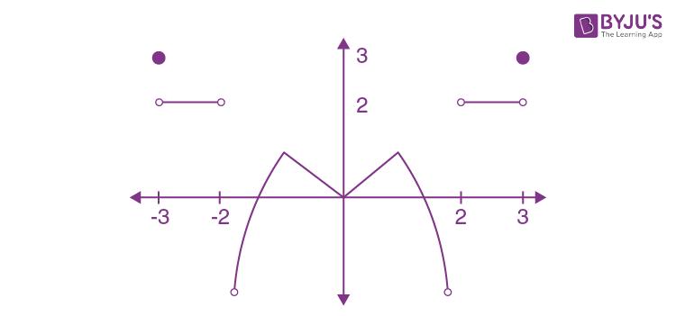 Feb 2021 JEE Main Maths Paper Question