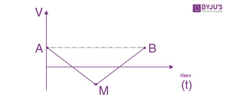 JEE Main 2021 24 Feb Physics Shift 1 Question 8 solution