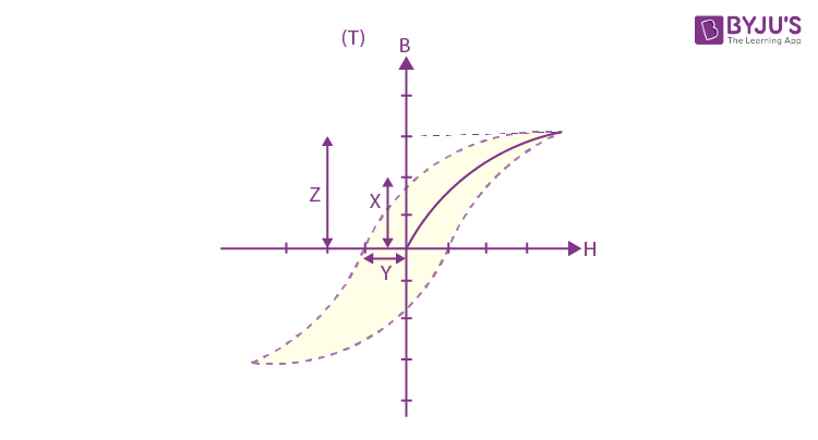 Shift 2 JEE Main 2020 Physics Papers With Solutions