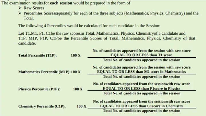 Normalization Of JEE Main 2021 Scores
