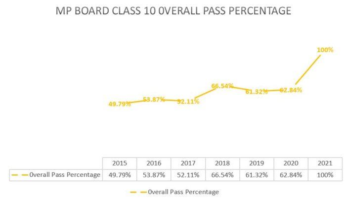 MP-Board-class-10-pass-percentage-comparisonJPG