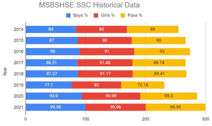 MSBSHSE-SSC-Historical-Data