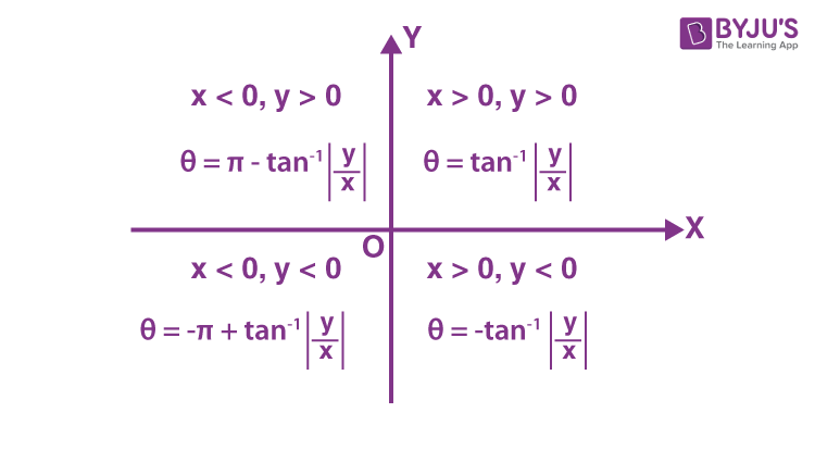 Amplitude of a Complex Number
