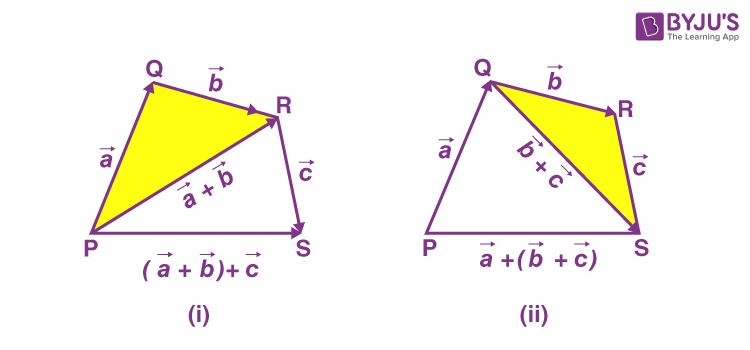 Associative Property of Vector Addition