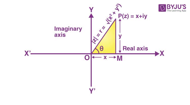 Cartesian Representation of Complex Number