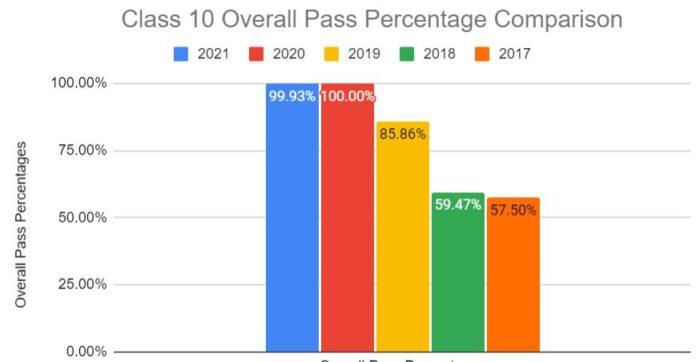class-10-pass-percentge-comparison
