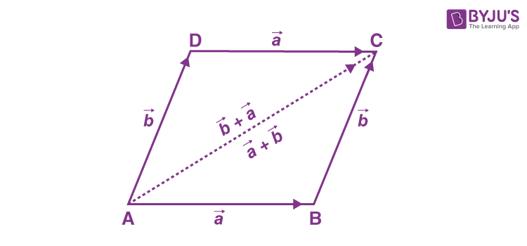Commutative Property of Vector Addition