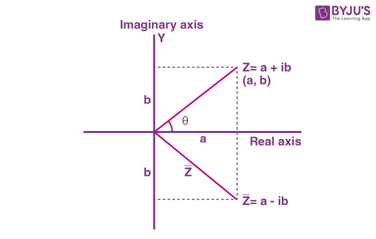 Conjugate Of Complex Number