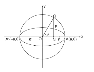 eccentric angle and auxiliary circle of the ellipse