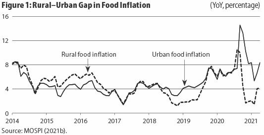 Rural-Urban Gap in Food Inflation