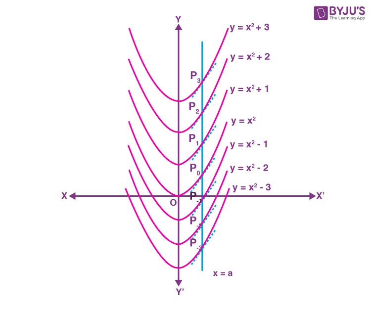 Geometrical Interpretation of Indefinite Integral Example