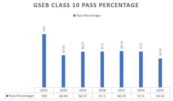 Gseb-class-10-pass-percentage