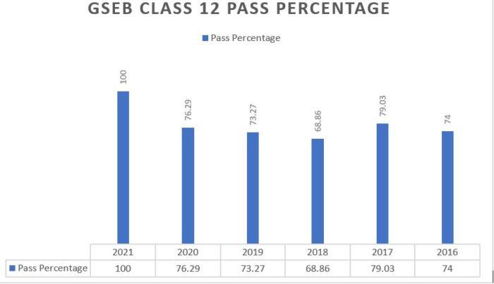 Gseb-class-12-pass-percentage