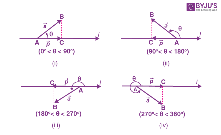 Projection of a Vector on a Line