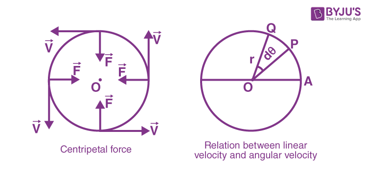 Angular Velocity Concept Image 1