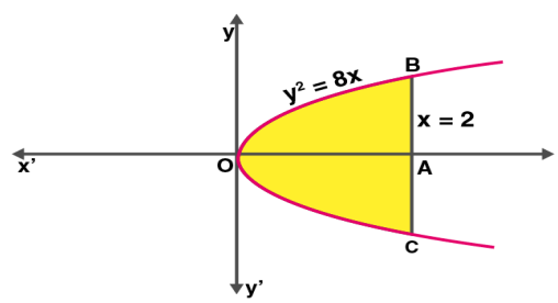 Application of integrals class 12 example 2