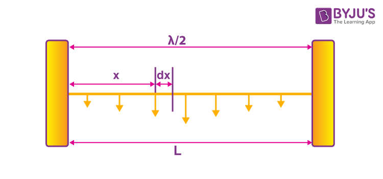 Small element at a distance x from the node