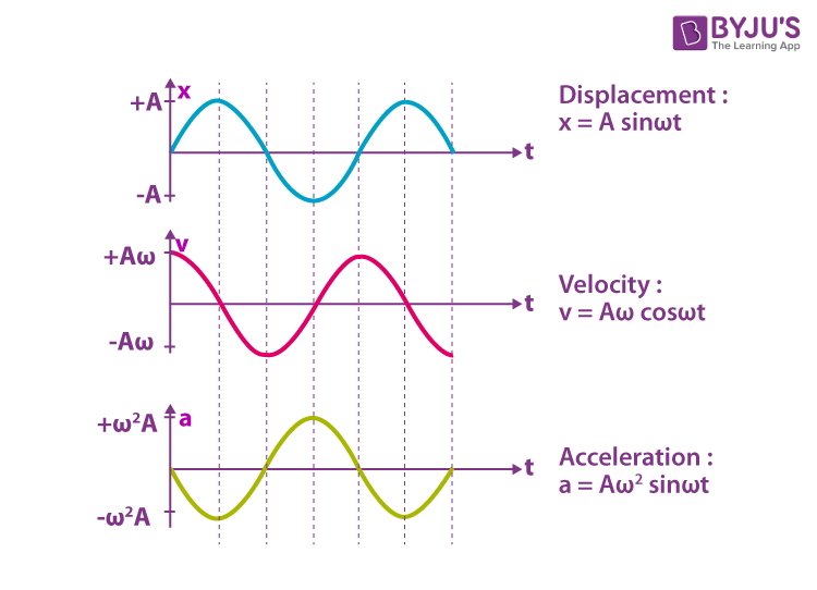 Graphical Representation of Simple Harmonic Motion