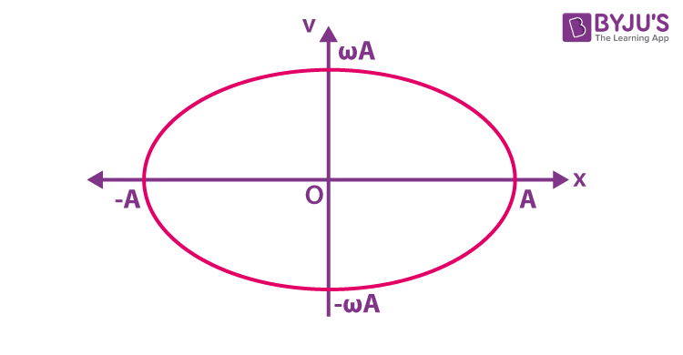 Velocity -Displacement Graph