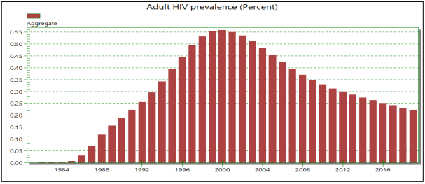 HIV AIDS in India between 1983 and 2019