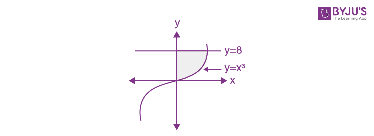 KCET 2015 Maths Solved Questions