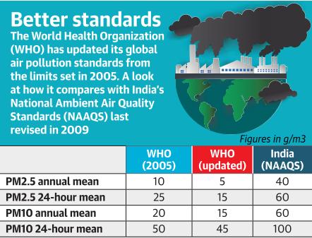 Pollution Standards