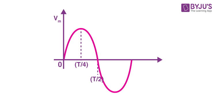 The time taken for voltage to change from its peak value to zero