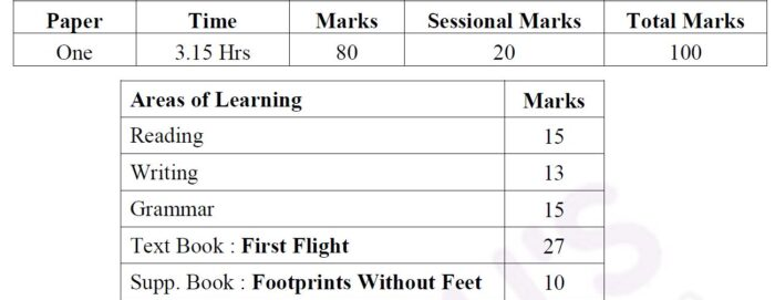 RBSE-Class-10-English-Syllabus-Marks-Weightage