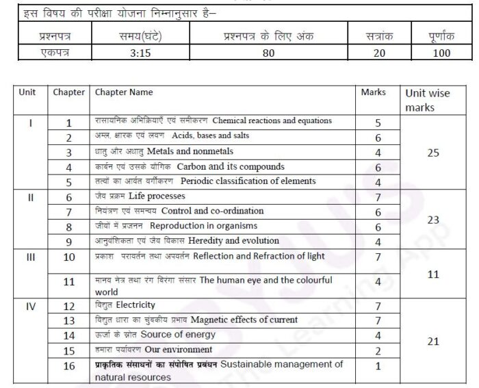 RBSE-Class-10-Science-Marks-Weightage