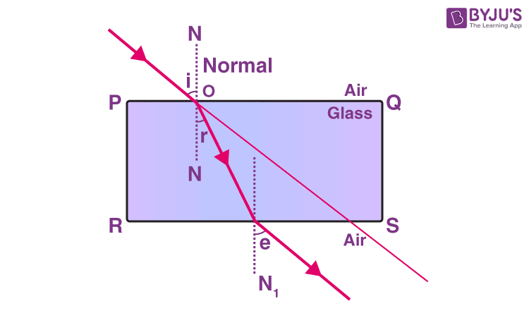 Why does a light ray incident on a rectangular glass slab immersed in any medium emerges parallel to itself? Explain using a diagram.