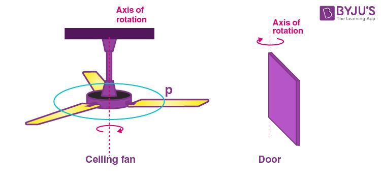 Rotation example 2